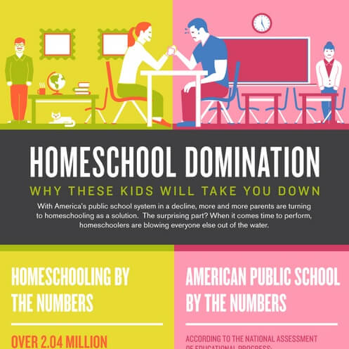 Homeschool Statistics Homeschooling Growing Strong